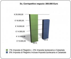 Grafico rid.Imp.Registro 2014