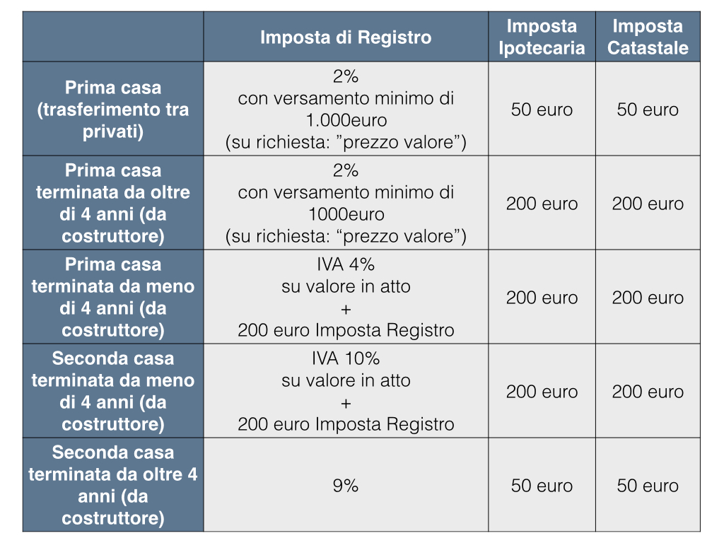 Faq immocasa di alfa immobiliare - Valore commerciale immobile da rendita catastale ...